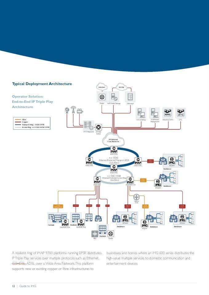 Allied Telesis Flow Chart